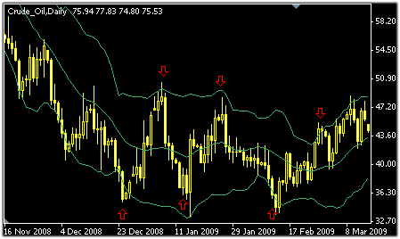 support-resistance-bollinger-bands-2