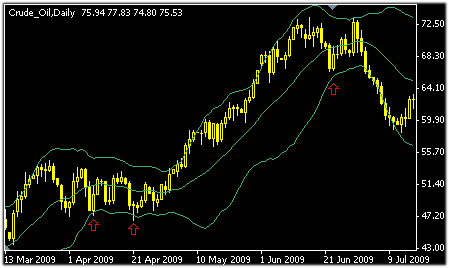 Combining Heiken Ashi and Bollinger Bands for Trading Profits