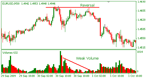 Volume by price indicator forex
