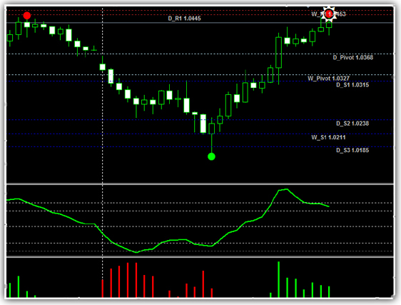 Forex indicators review