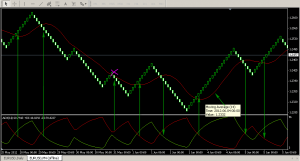 Review on Renko Trading System