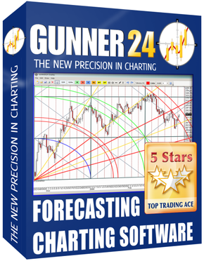 Forex charting software review