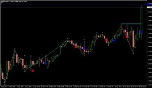Zigzagger 2.0 Indicator Free Download