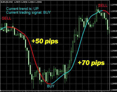 Super trend profit forex indicator download